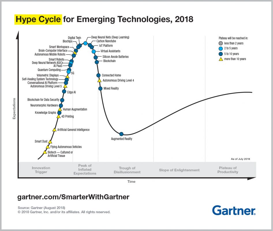 2018 Gartner Hype Cycle