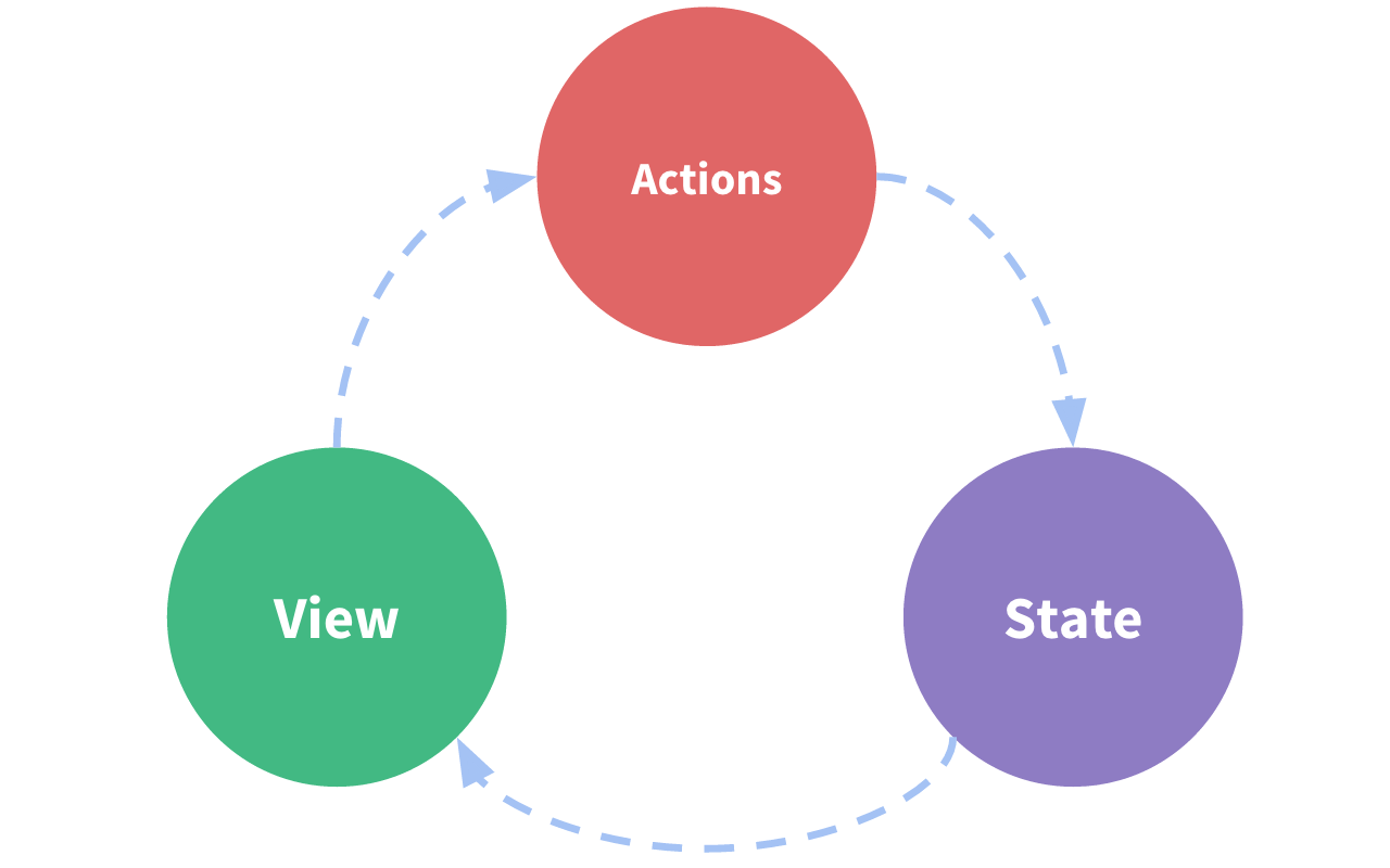 An Introduction To State featured image